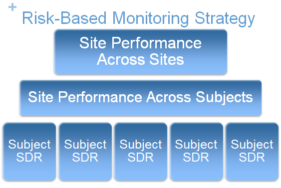 Risk- based monitoring strategy evaluates key performance indicators across sites and subjects