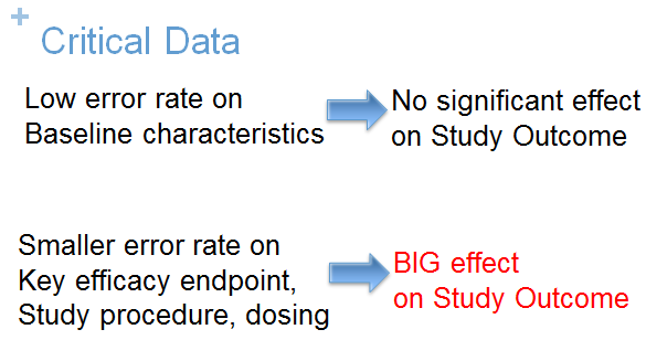 Evaluate error rate on key clinical data.